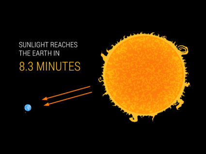 Sun Fusion: How the Sun Heats Up Earth