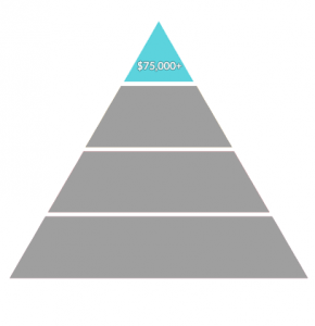 Environmental Science Salary High Payscale Salary Pyramid