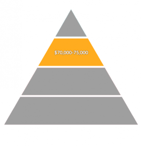 Environmental Science Salary Mid High Payscale Salary Pyramid