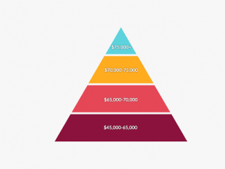 Environmental Science Salary Pyramid
