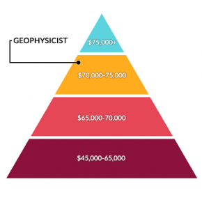 Geophysicist Salary