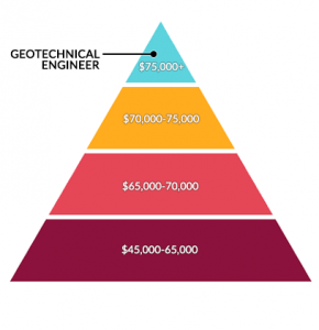 Geotechnical Engineer Salary