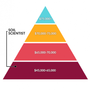 Soil Scientist Salary
