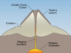 What is a Cinder Cone Volcano (Scoria Cone)?
