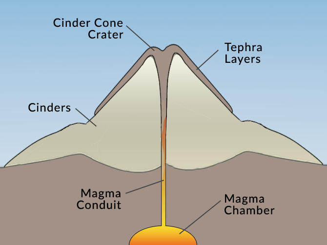 Cinder Cone Feature