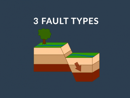 3 Types of Faults: Normal, Reverse and Strike-Slip
