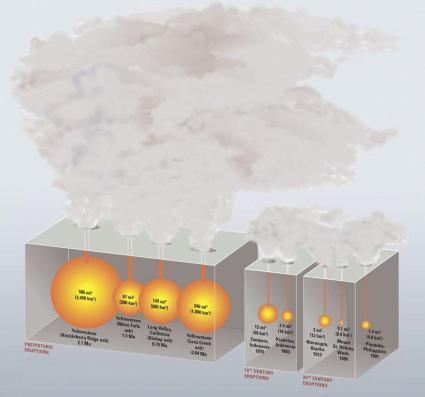 Volcano large eruptions