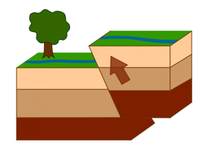 earthquake fault types reverse fault
