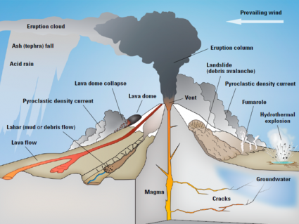 What is a Stratovolcano (Composite Cone)?