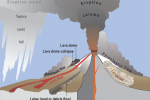 3 Types of Volcanoes: Stratovolcano, Shield and Cinder Cone