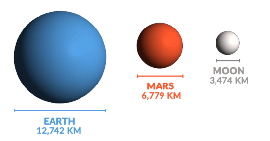 Earth Mars Sizes