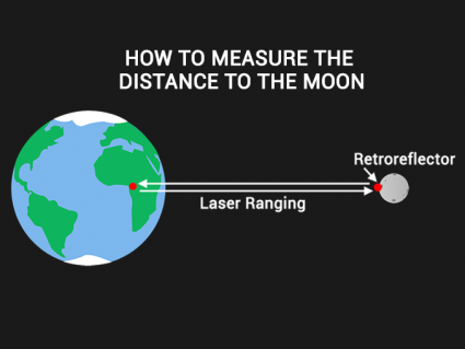 How to Measure Distance to the Moon