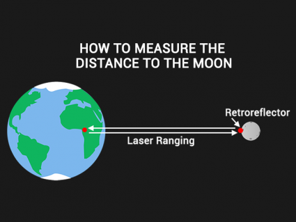 How to Measure the Distance to the Moon