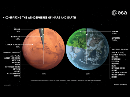 Mars Atmosphere Compared to Earth