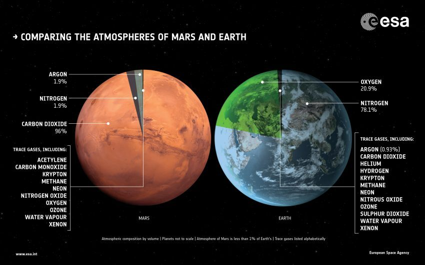Mars Atmosphere vs Earth Atmosphere