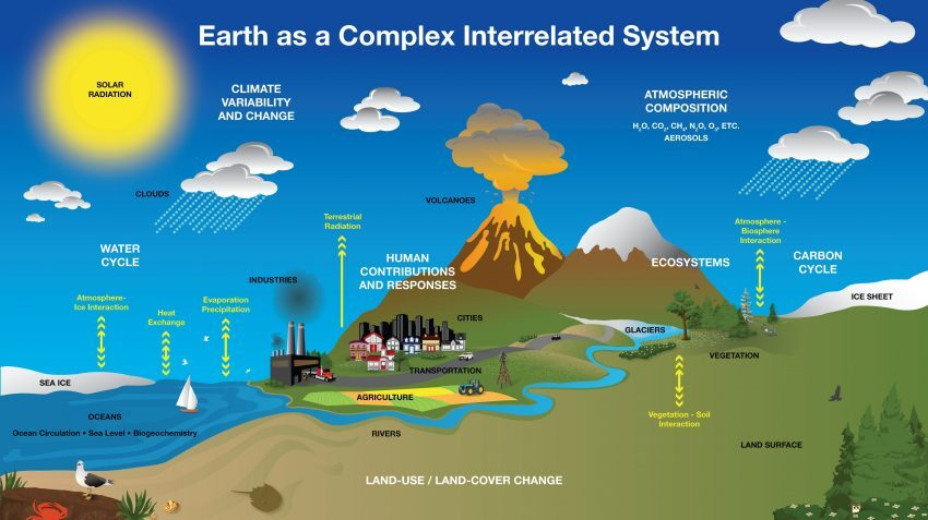 earth system diagram