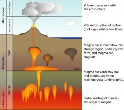 volcanoes magma formation